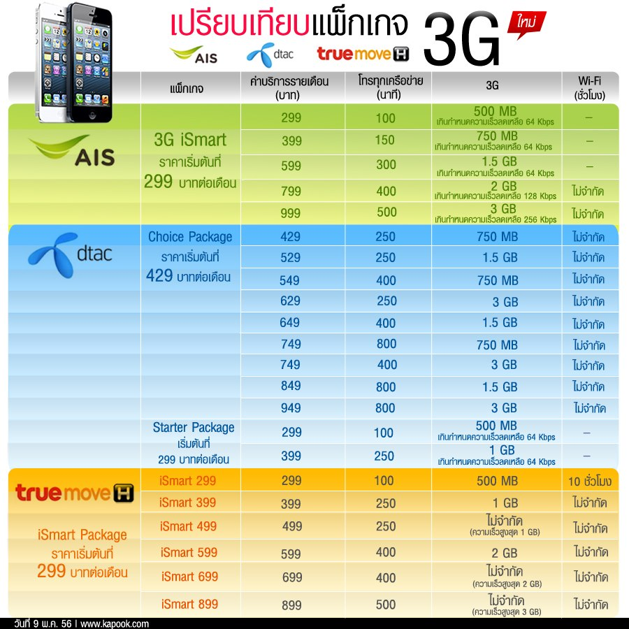 package 3g