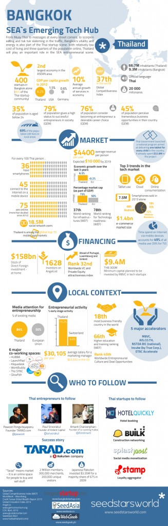 BANGKOK-infographic by SSW