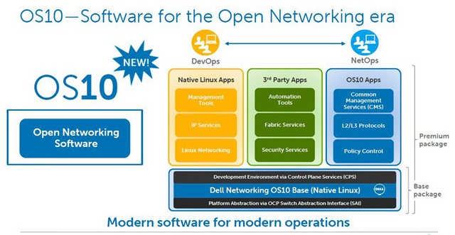 OS10 for Dell Networking - graphic
