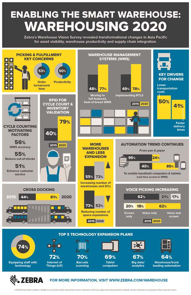 InfographicWarehouseSurvey_2020 Vision_APAC_2016