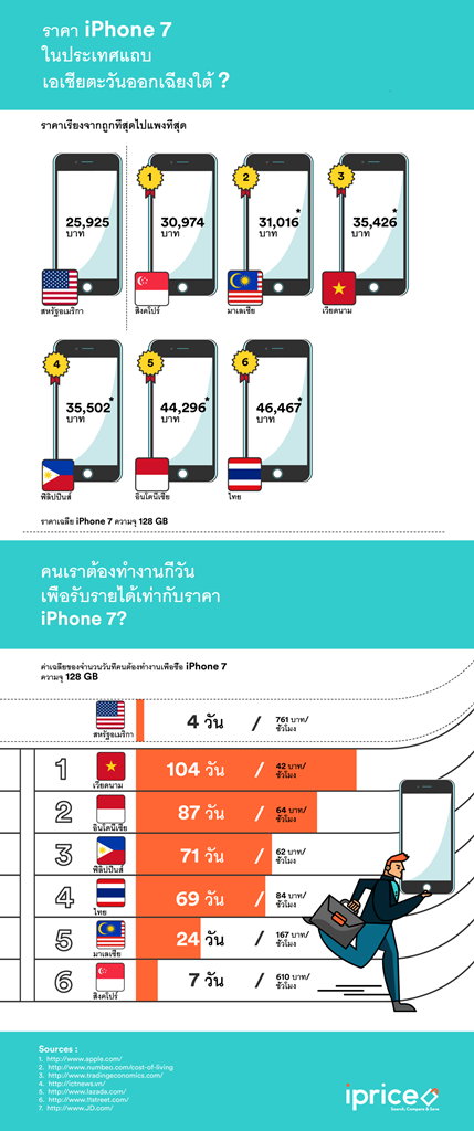 iphone7infographicth